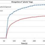 gráfica de la resiliencia de las bolsas de plástico